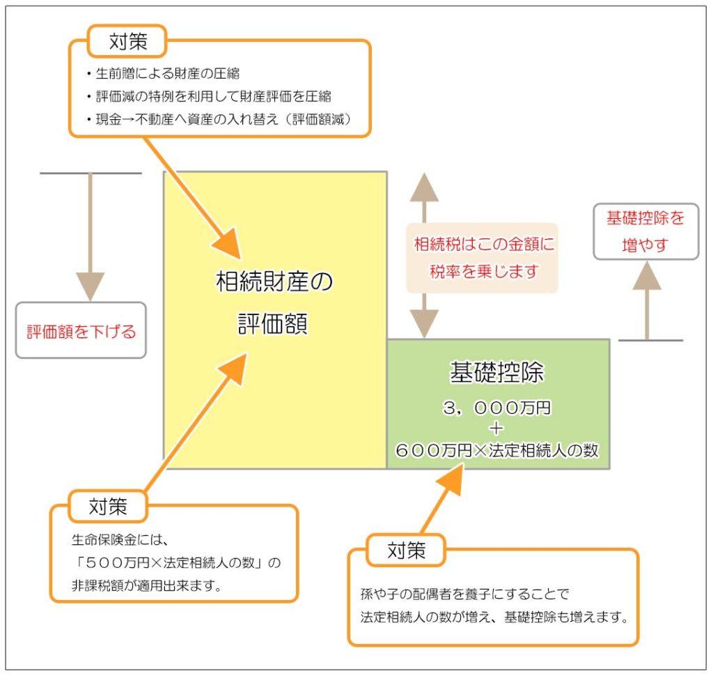 相続税の節税対策の特徴