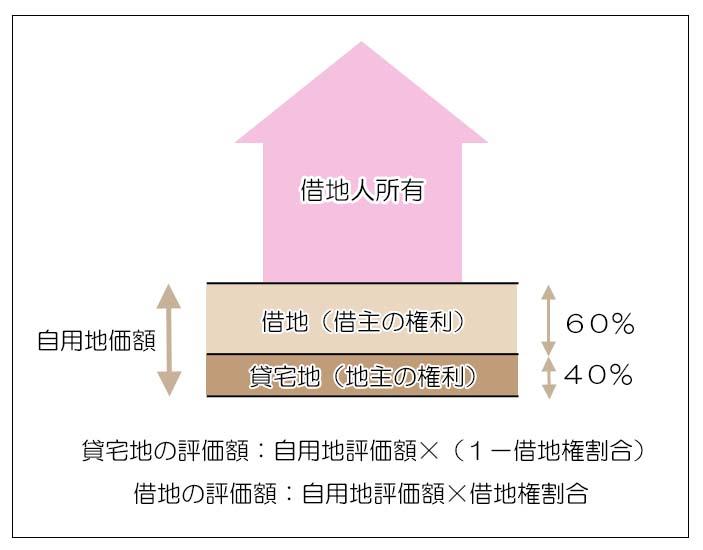 相続税計算のための財産評価