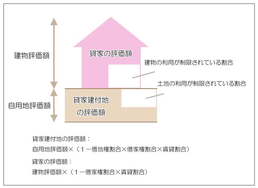 不動産の節税対策