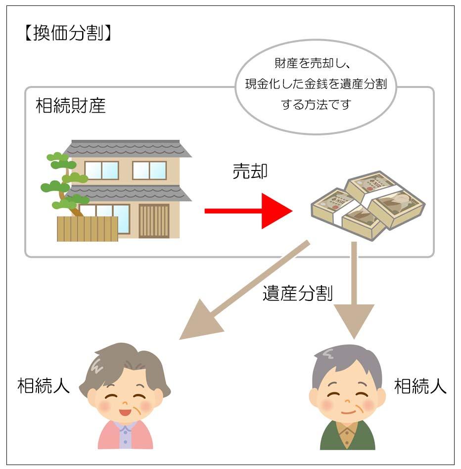 不動産を遺産分割する方法