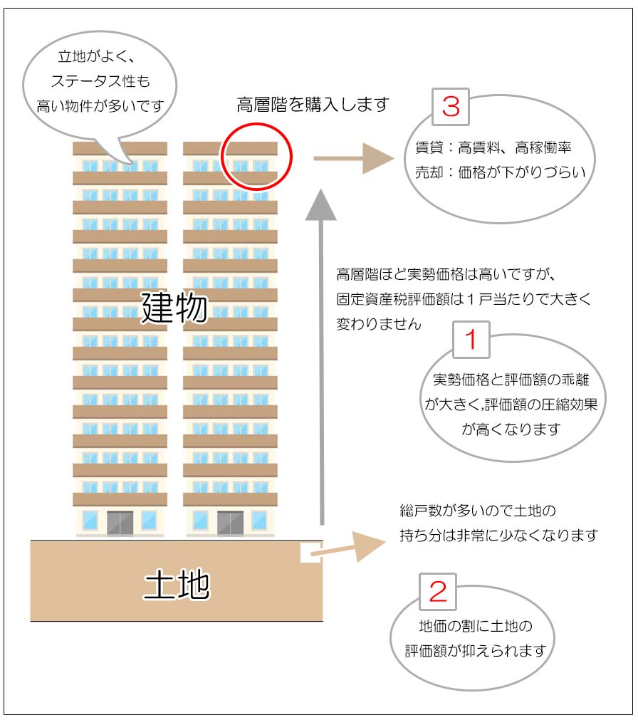 タワーマンション節税からみる相続税対策