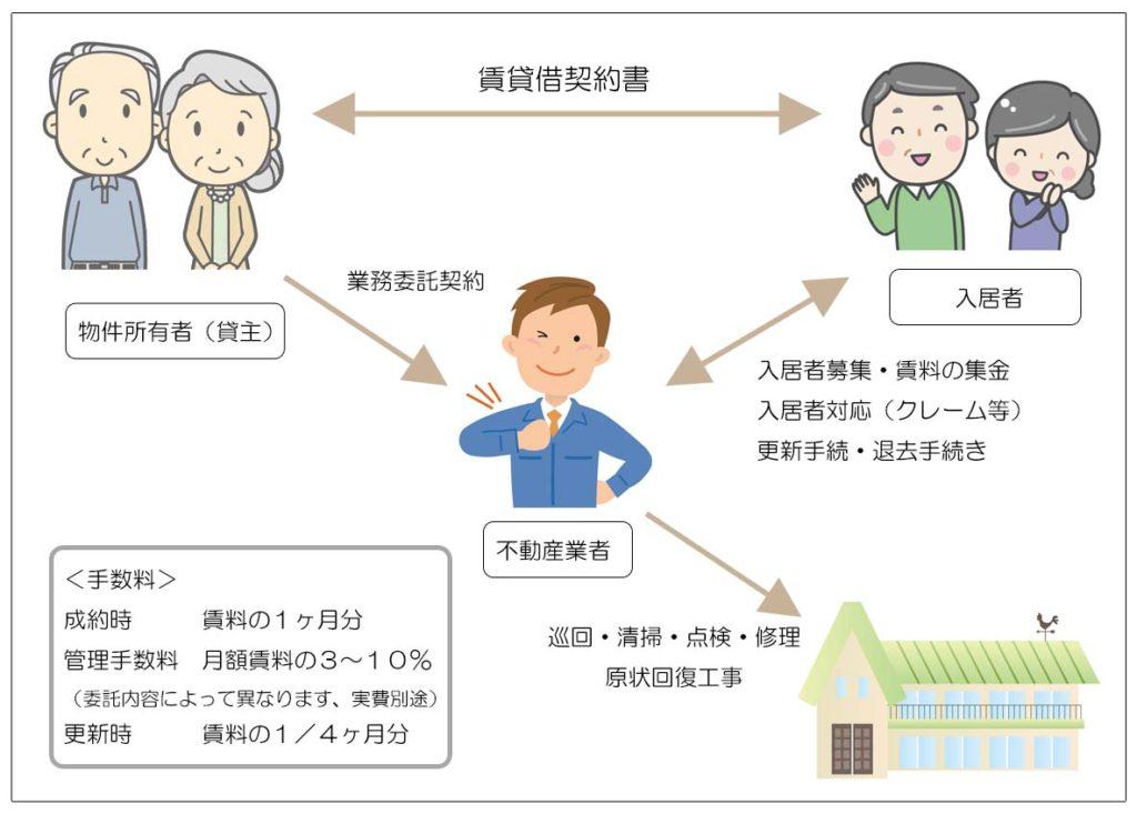 賃貸経営と出口戦略