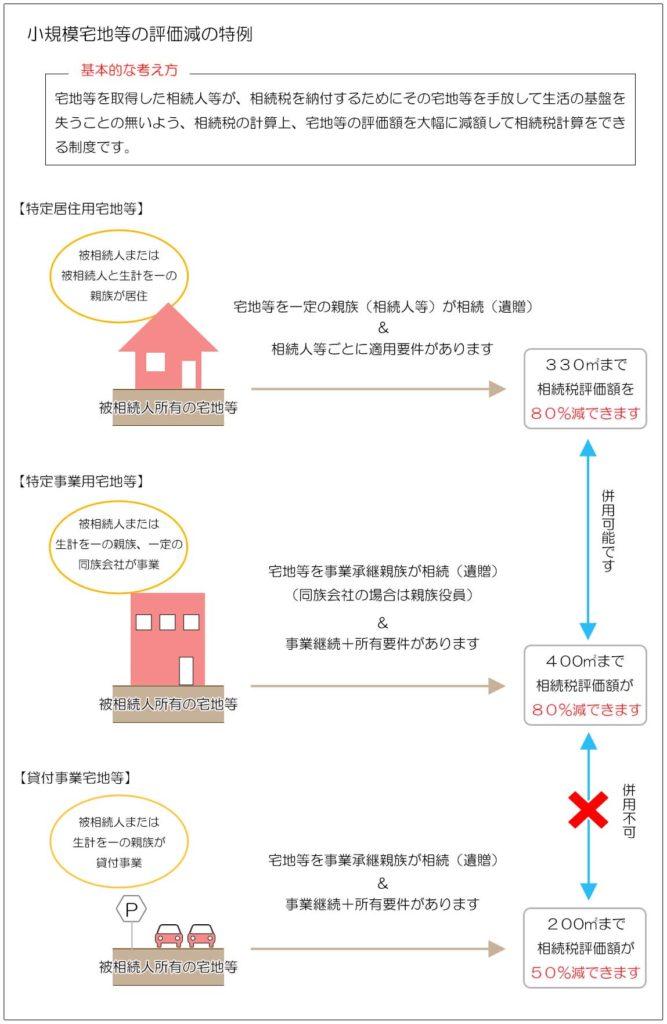 小規模宅地等の評価減の特例(制度の概要)