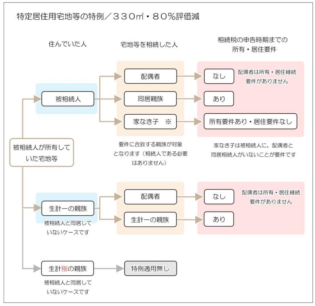 小規模宅地等の評価減の特例(適用の要件)