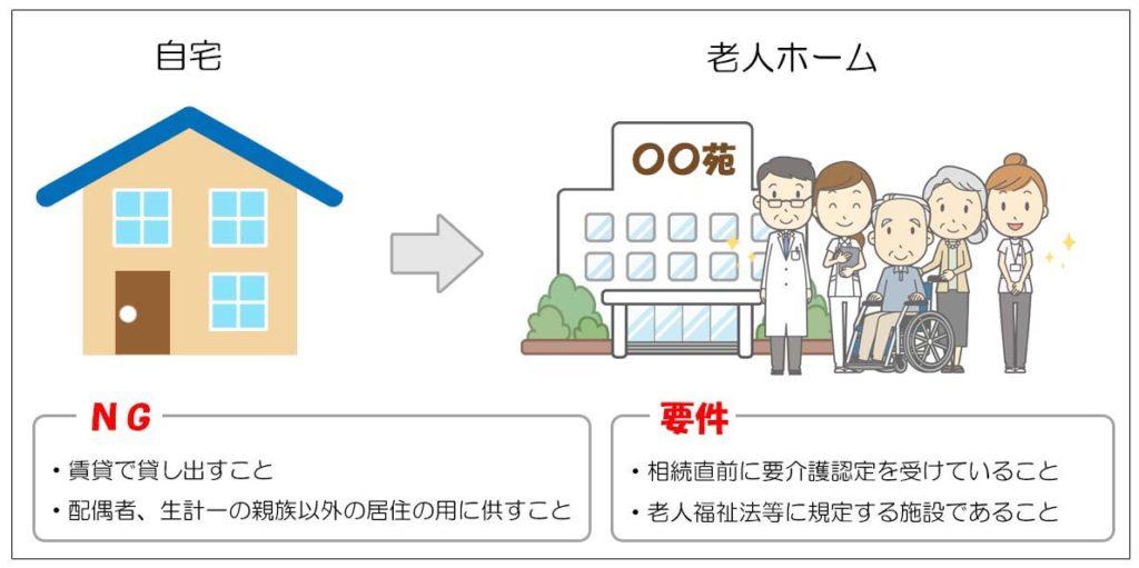 小規模宅地等の評価減の特例(重要な論点)