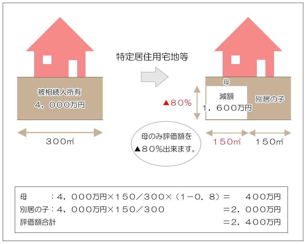 小規模宅地等の評価減の特例(具体的な計算例)