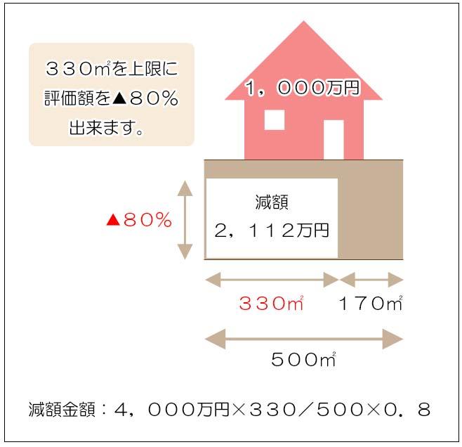 特定居住用宅地等(自宅の敷地)