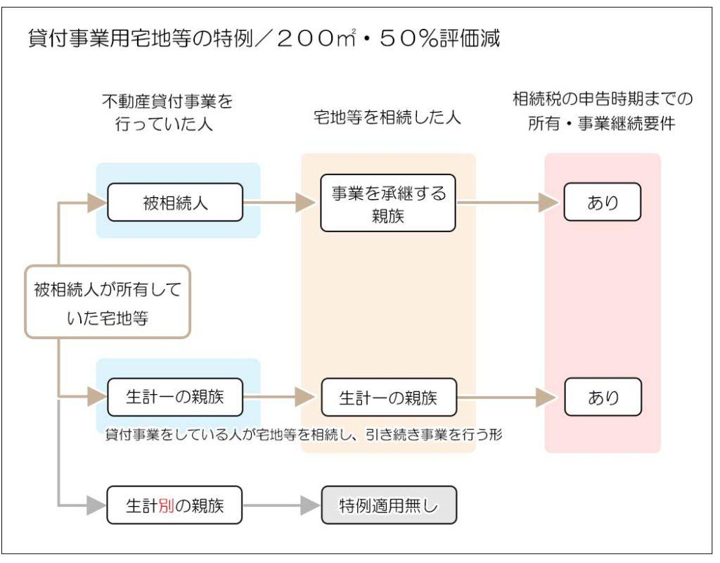 貸付事業用宅地等(貸付事業の敷地)