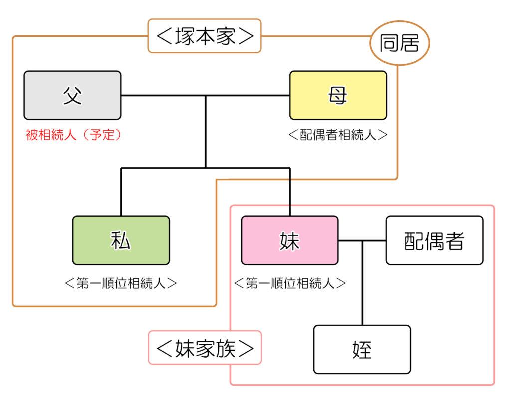家族関係図