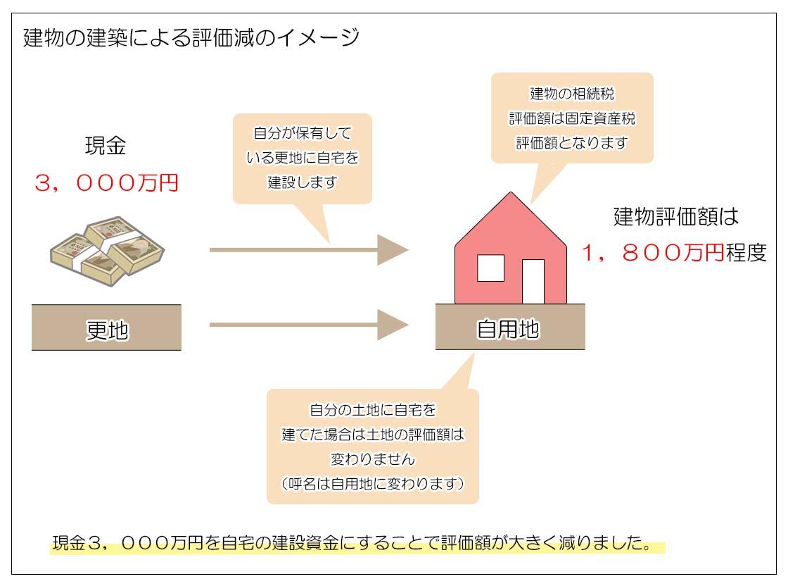 現金→不動産の節税効果