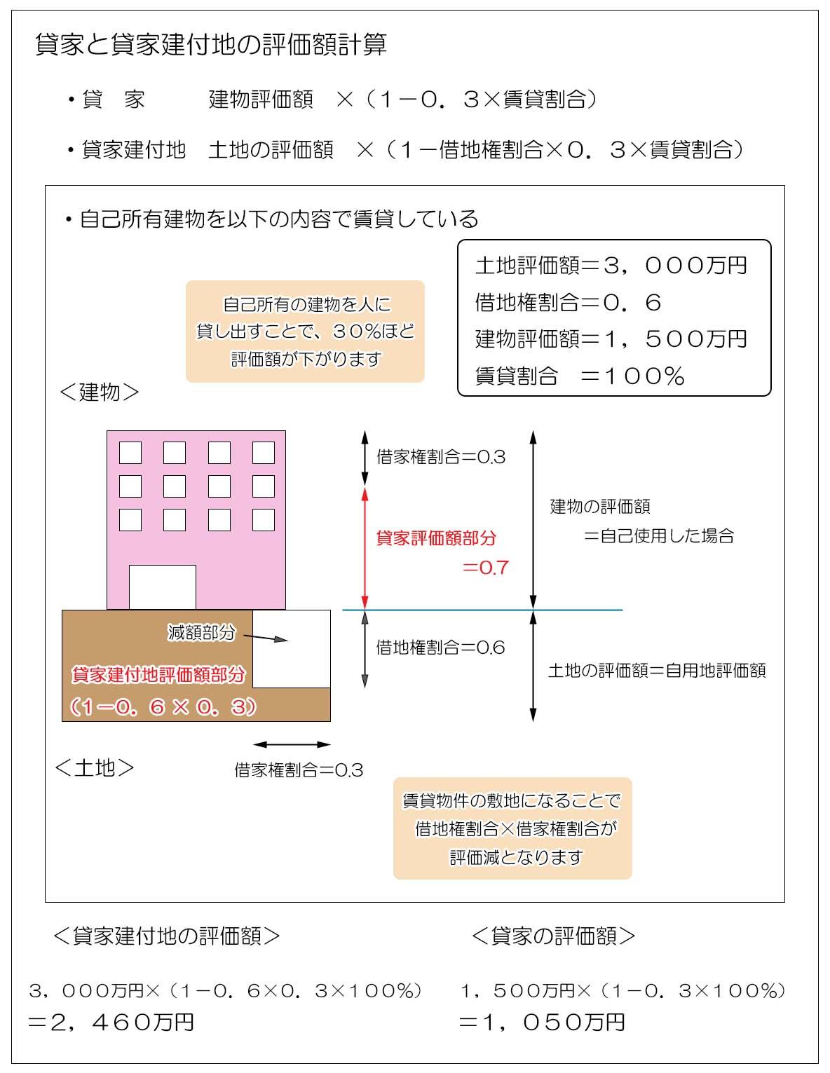 貸家と貸家建付地の評価減のイメージ