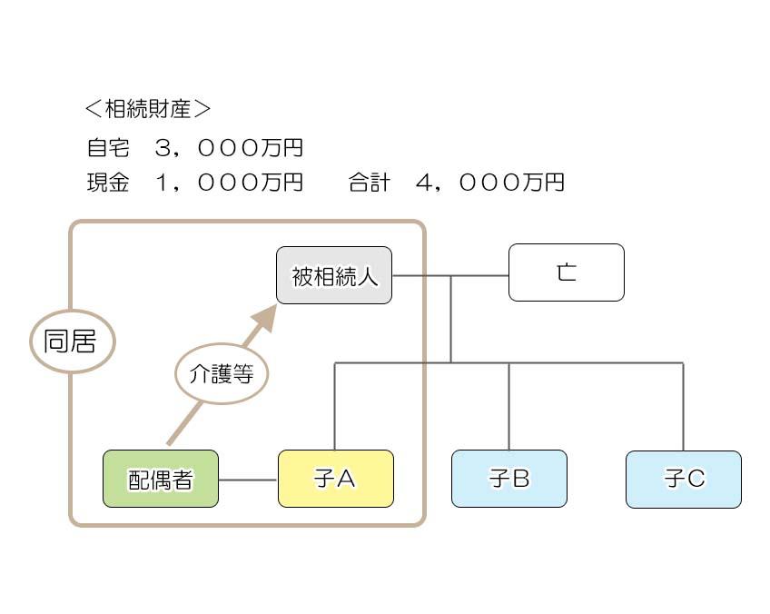 遺産分割パターン1