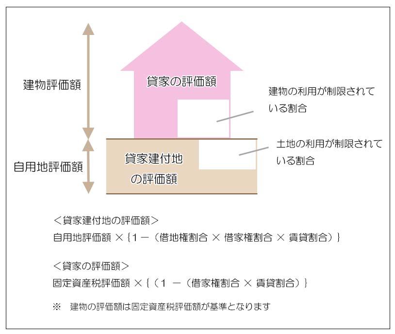 貸家と貸家建付地 イメージ