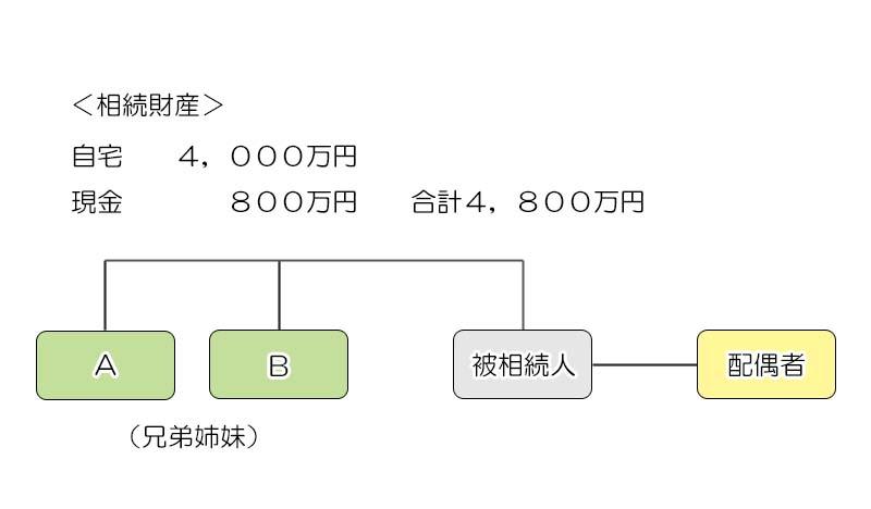 遺産分割のパターン2