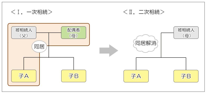 相続関係図2