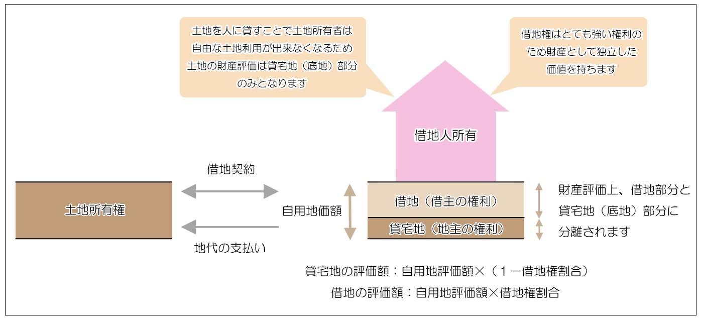 借地権の評価減