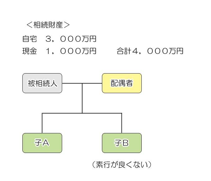 遺産分割案3