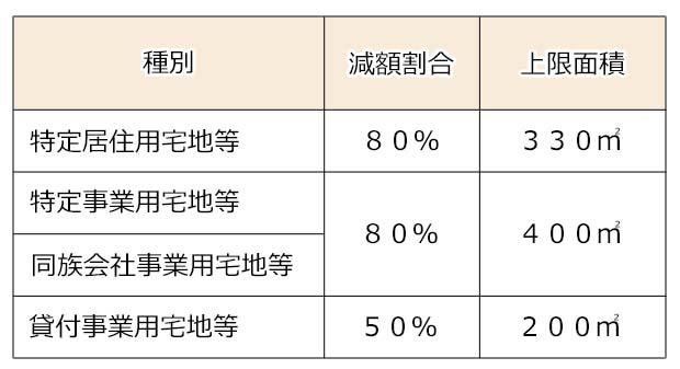 小規模宅地等の評価減の特例 減額割合