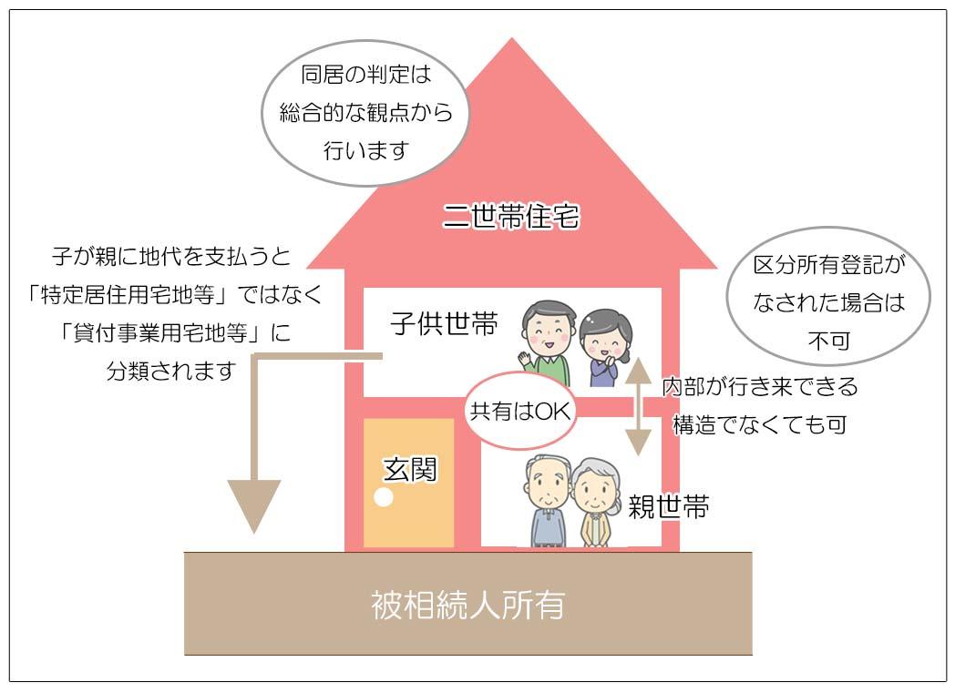 小規模宅地等の評価減の特例 二世帯住宅