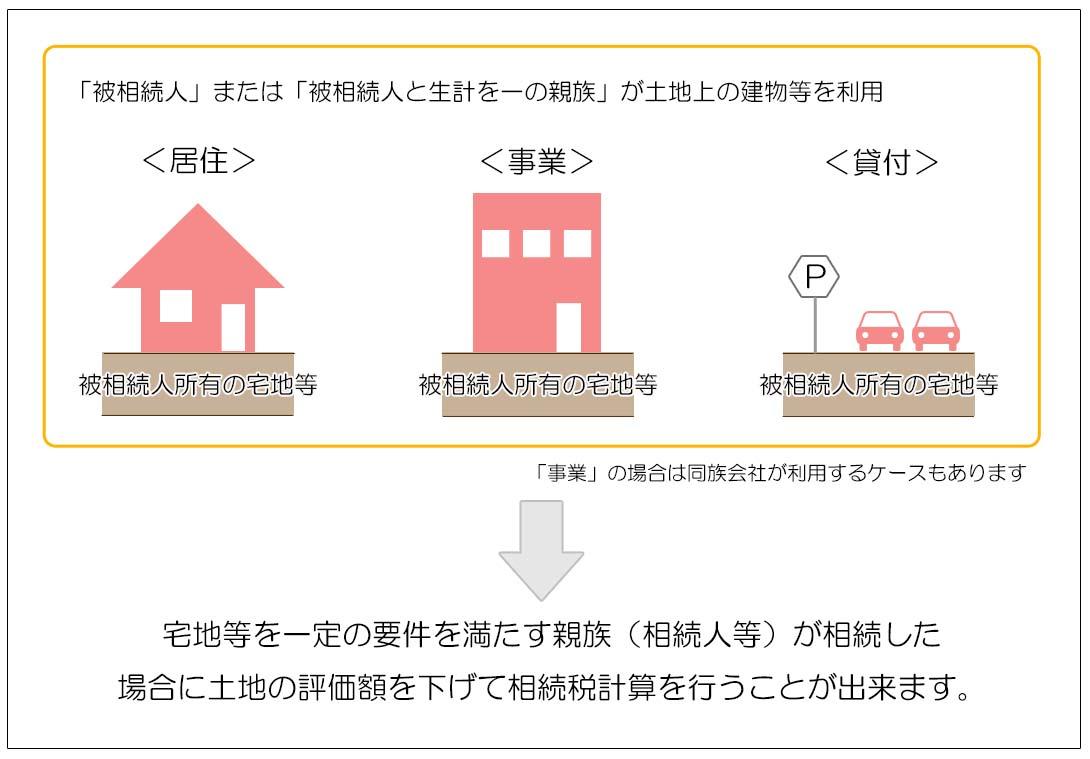 小規模宅地等の評価減の特例 基本的な考え方