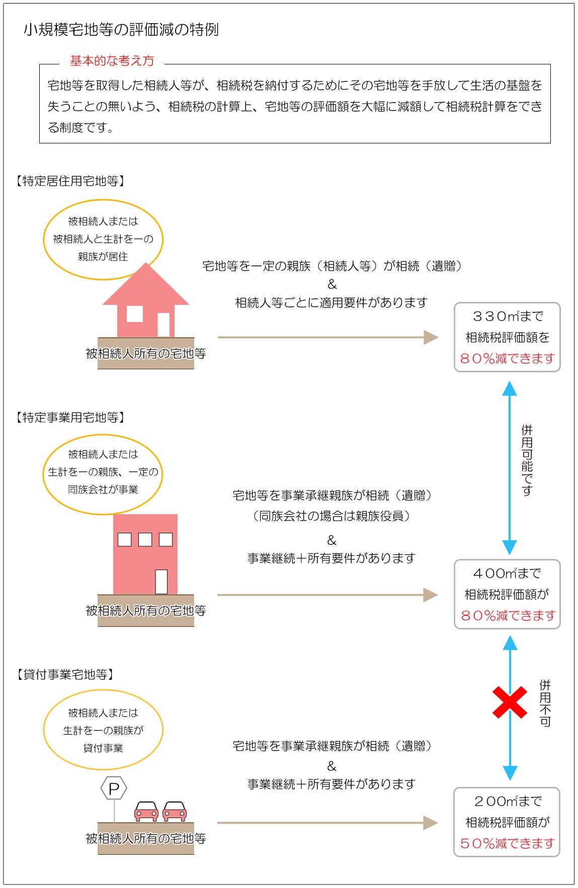 小規模宅地等の評価減の特例 基本的な考え方2