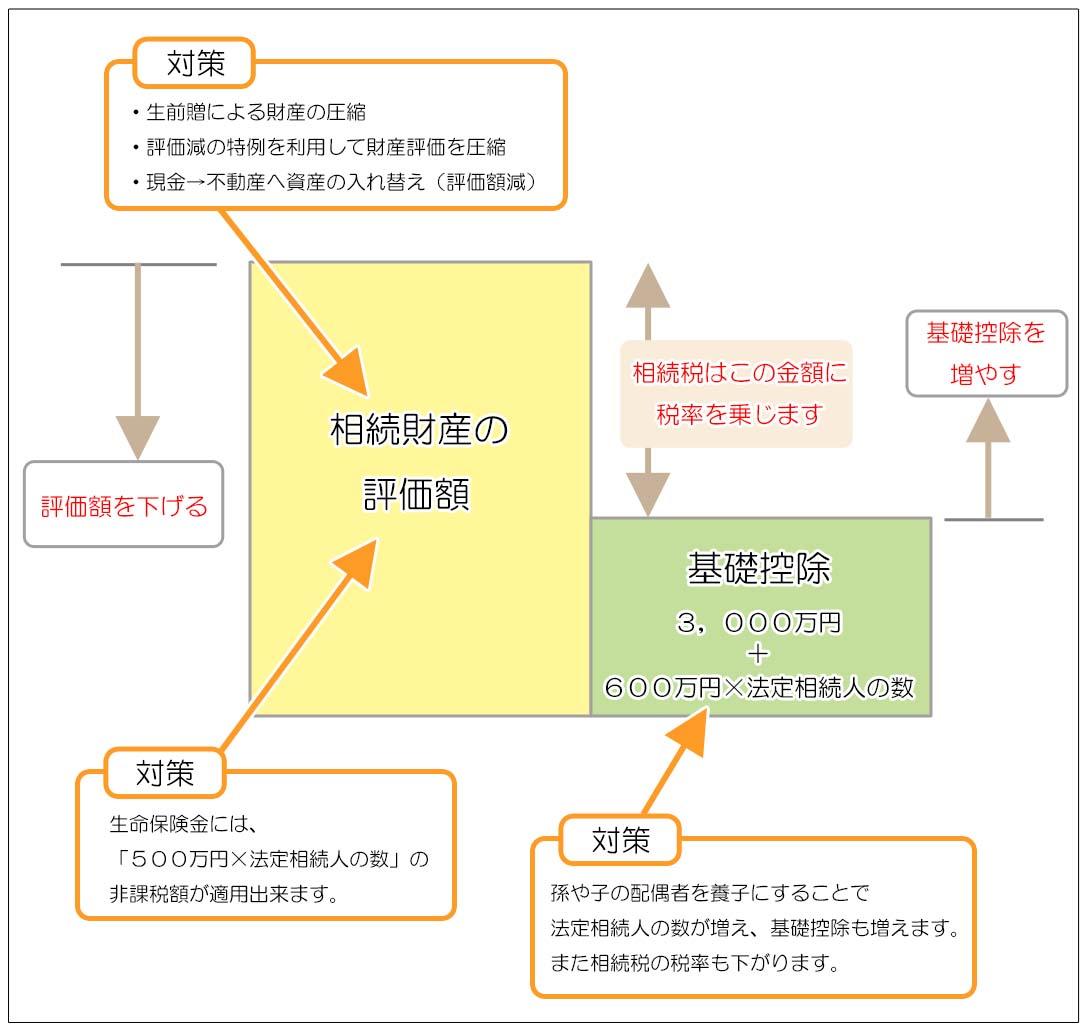 相続税の節税対策のイメージ図